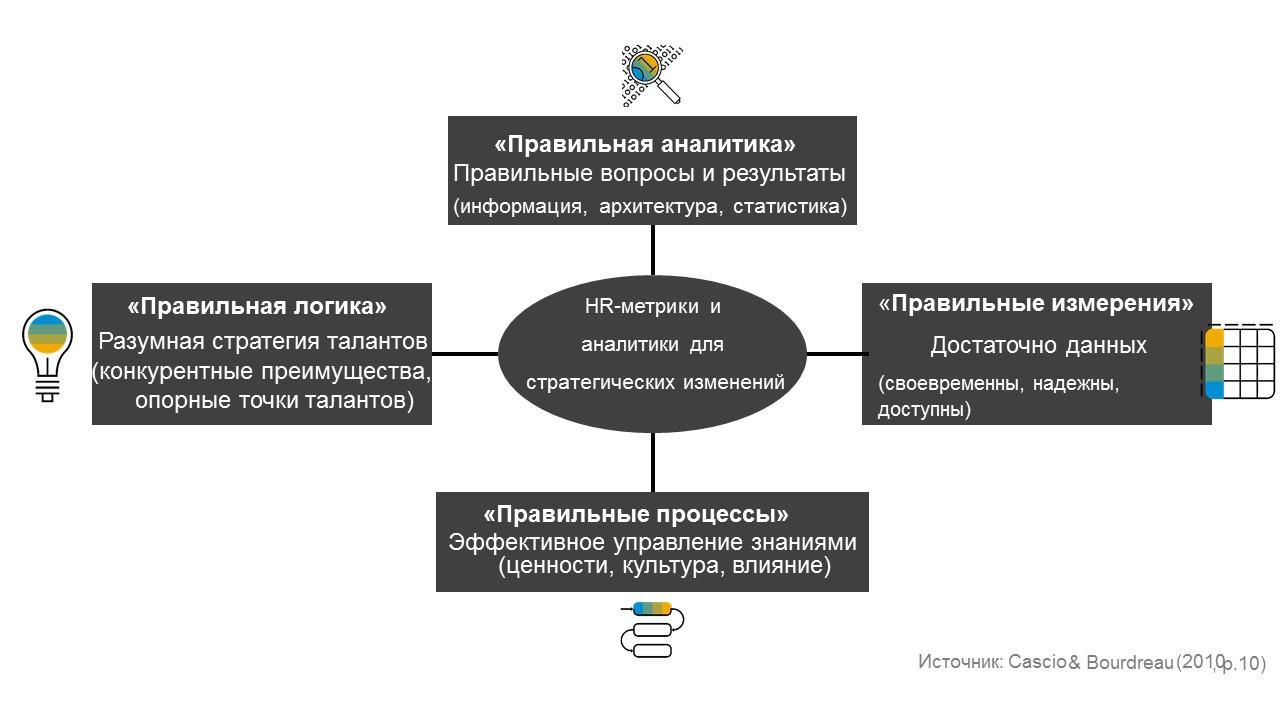 Концепция_lamp для HR-аналитики